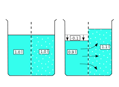 diagram explaining osmotic pressure